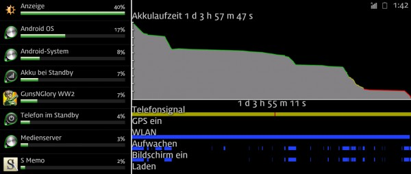 Samsung Galaxy Note Akkulaufzeit