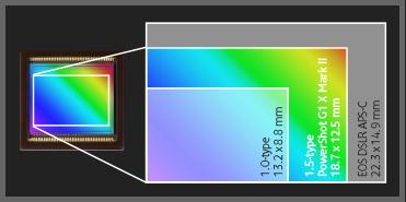 Canon G1x markII Sensor - SmartTechNews